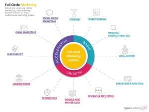 full circle digital marketing   napkin marketing 