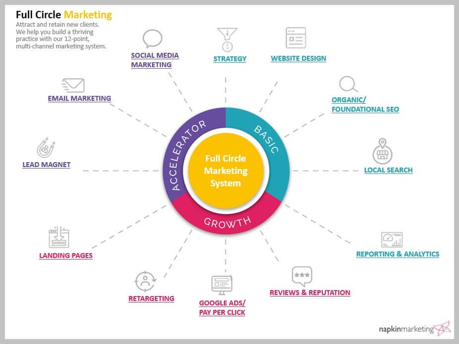 Full Circle Digital Marketing – Your 360-Degree Customer Acquisition Program