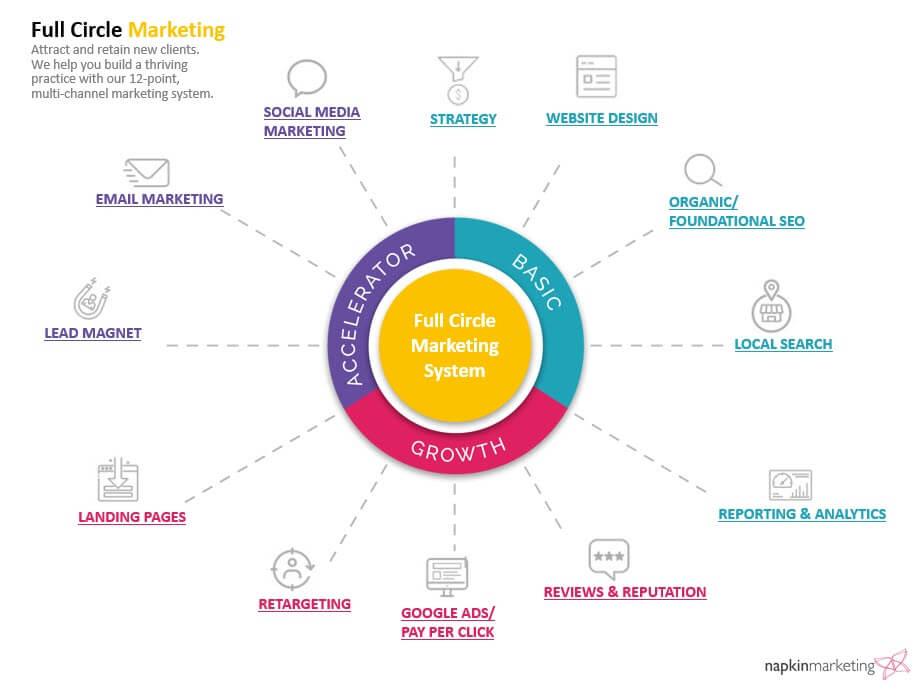 full circle digital marketing